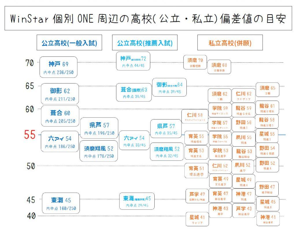 高校 入試 私立 倍率 大阪